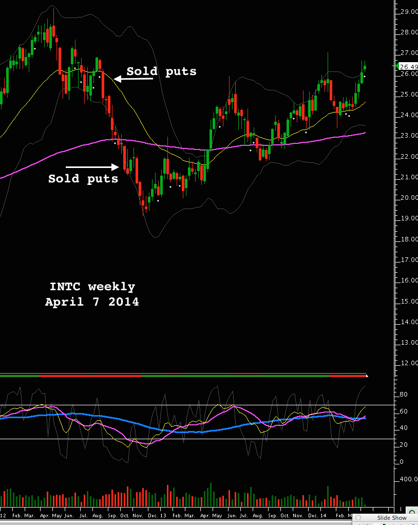 INTC weekely april 7 2014