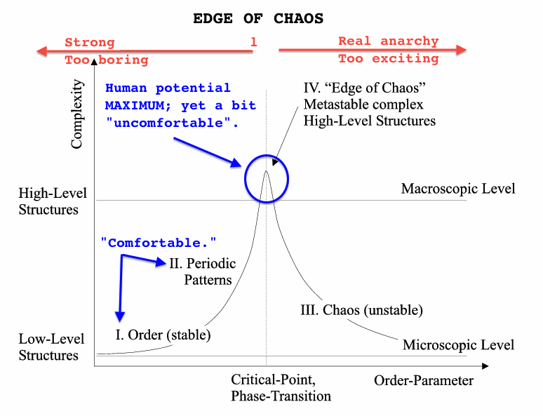 Edge_of_Chaos
