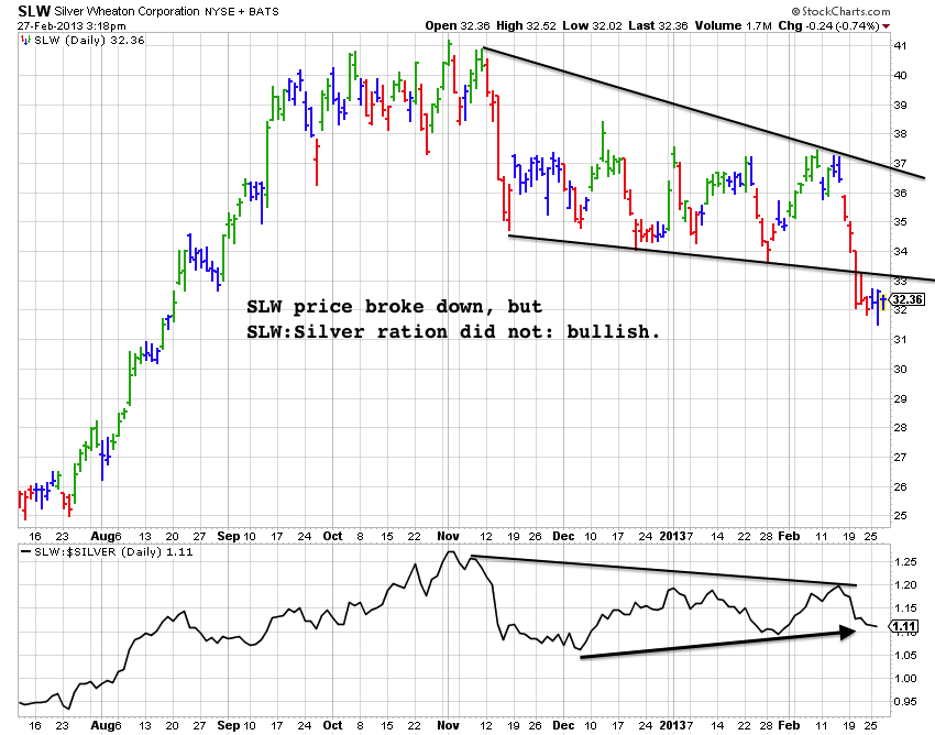 SLW silver ratio daily feb 28 2013