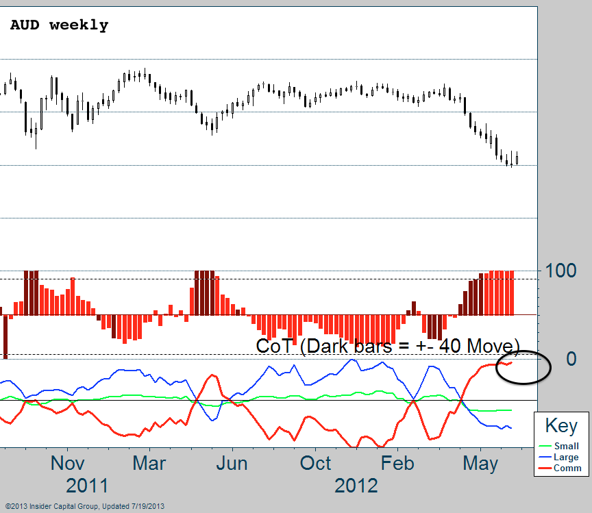 AUD COT weekly july 22 2013