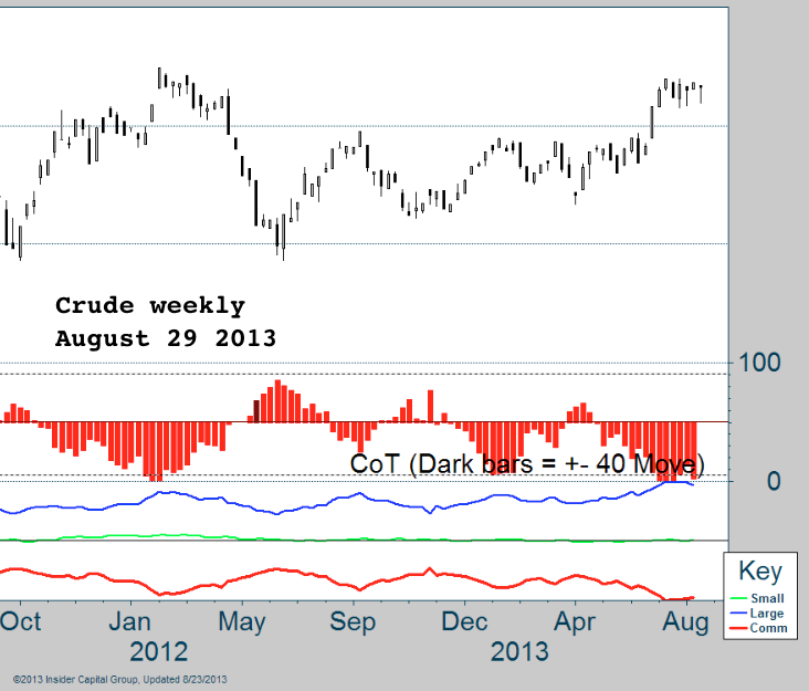 QM weekly COT aug 29 2013