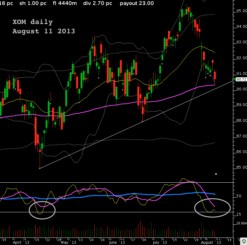 XOM daily Aug 11 2013