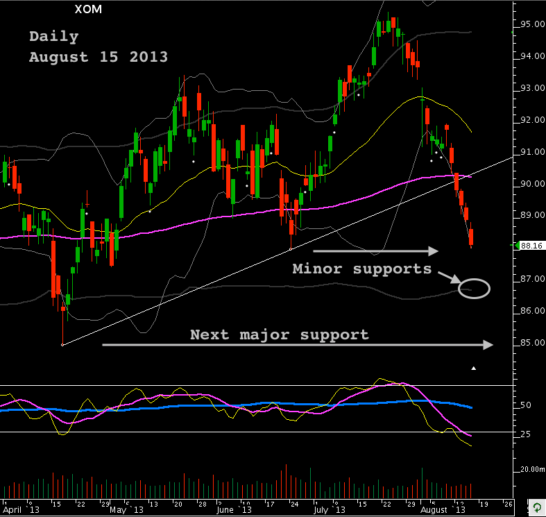 XOM daily Aug 15 2013