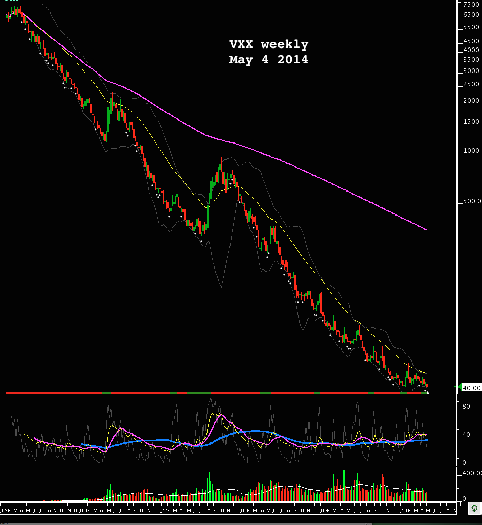 VXX weekly may 14 2014